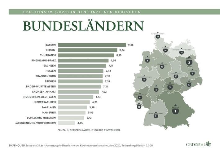 CBD-Konsum-Report: Bayern deutscher Spitzenreiter durch Corona-Pandemie?
