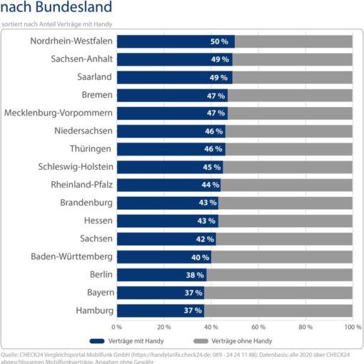 Mobilfunk: Verträge mit neuem Handy in Nordrhein-Westfalen ...