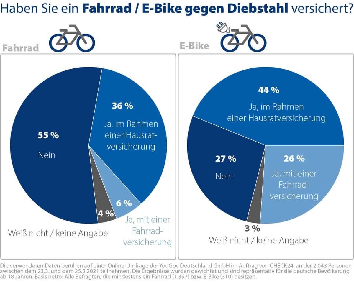 Corona sorgt für Fahrradboom – viele Räder und E-Bikes
